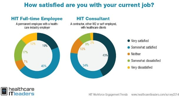 How Satisfied are Health IT Staff with Their Current Job