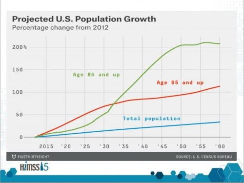 Baby Boomer Population Growth