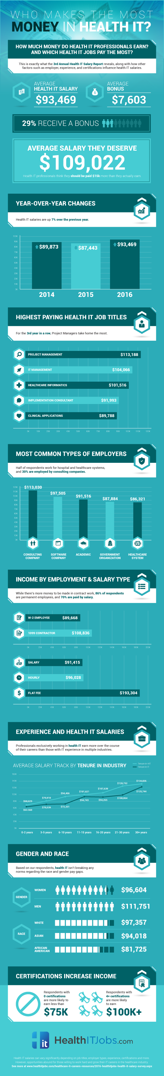 health it salary report and infographic healthcare it today health it salary report and infographic 2016