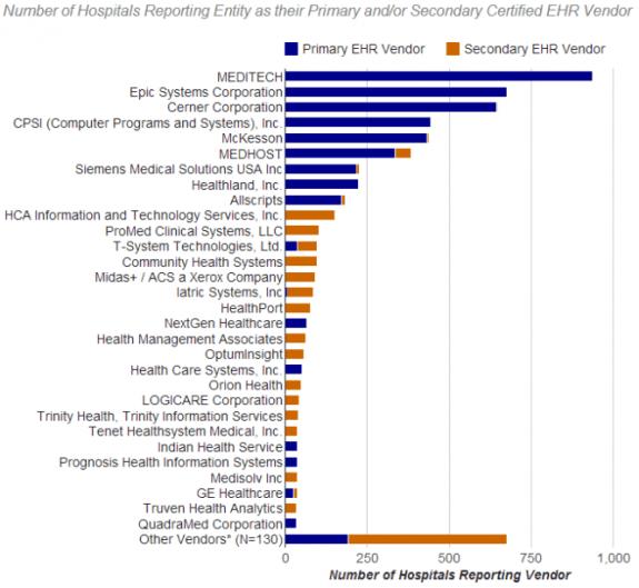 EHR-Incentive-Market-Share-Hospitals