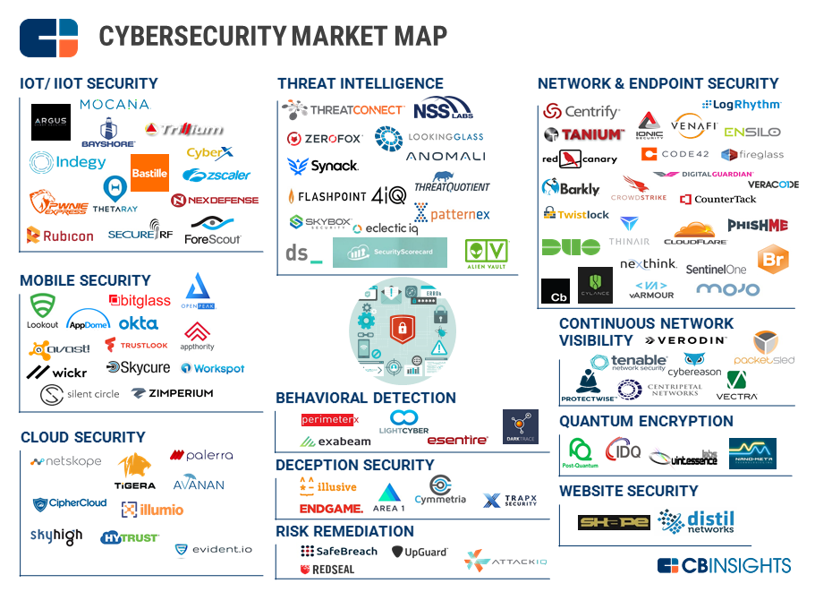 Cybersecurity Market Map Lots Of Jobs Healthcare It Today